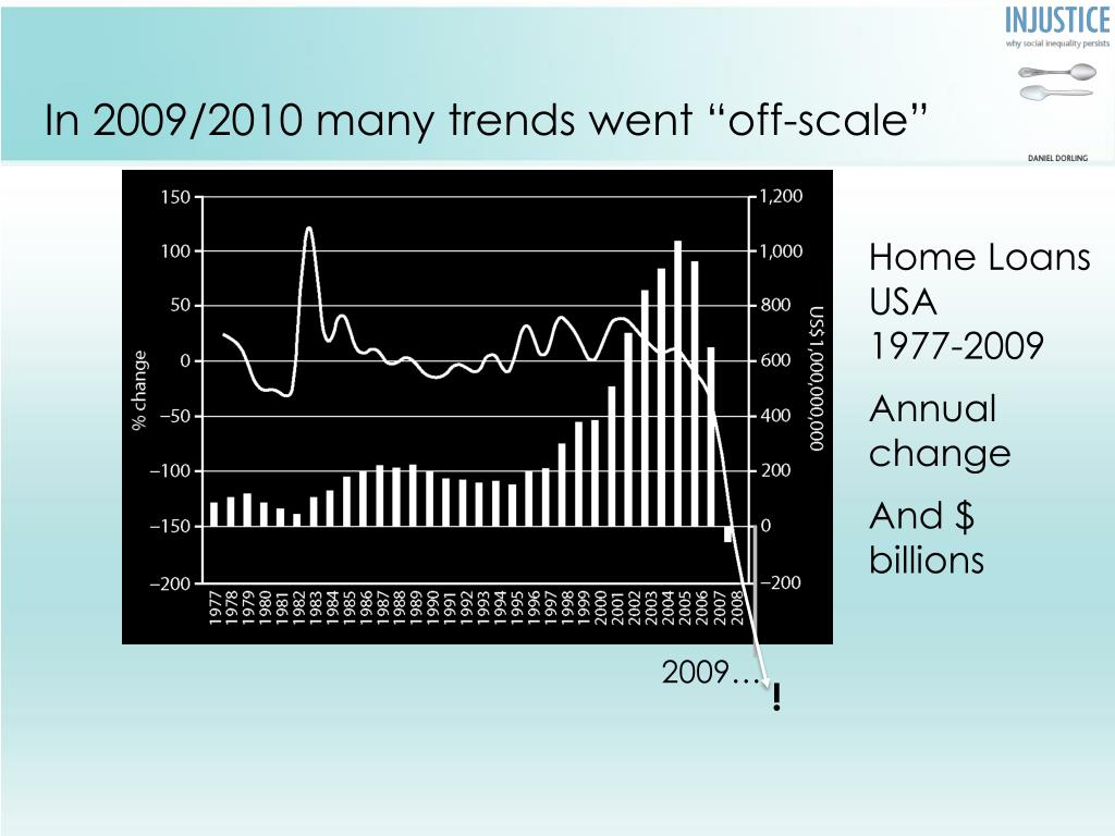 "In 2009/2010 many trends went ""off-scale"""