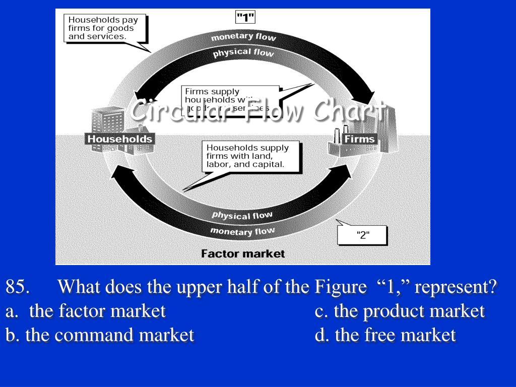 Circular Flow Chart