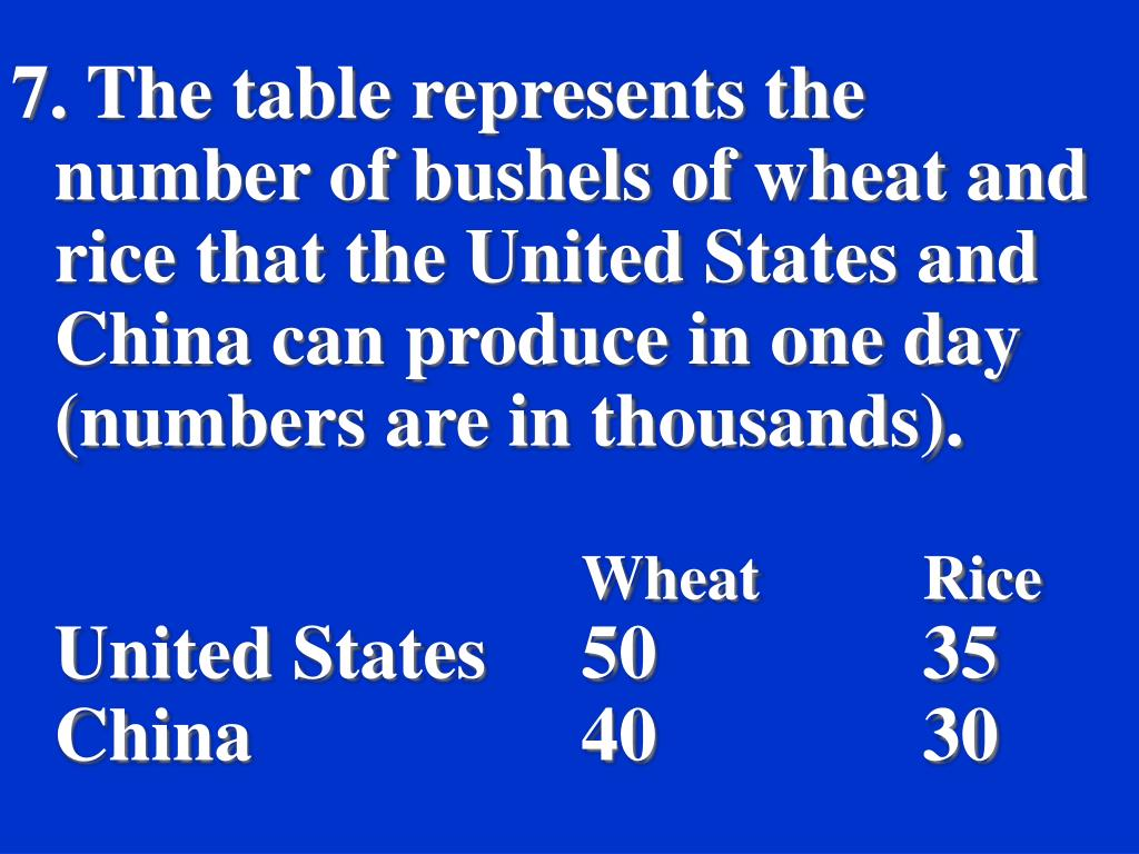 7. The table represents the number of bushels of wheat and rice that the United States and China can produce in one day (numbers are in thousands).