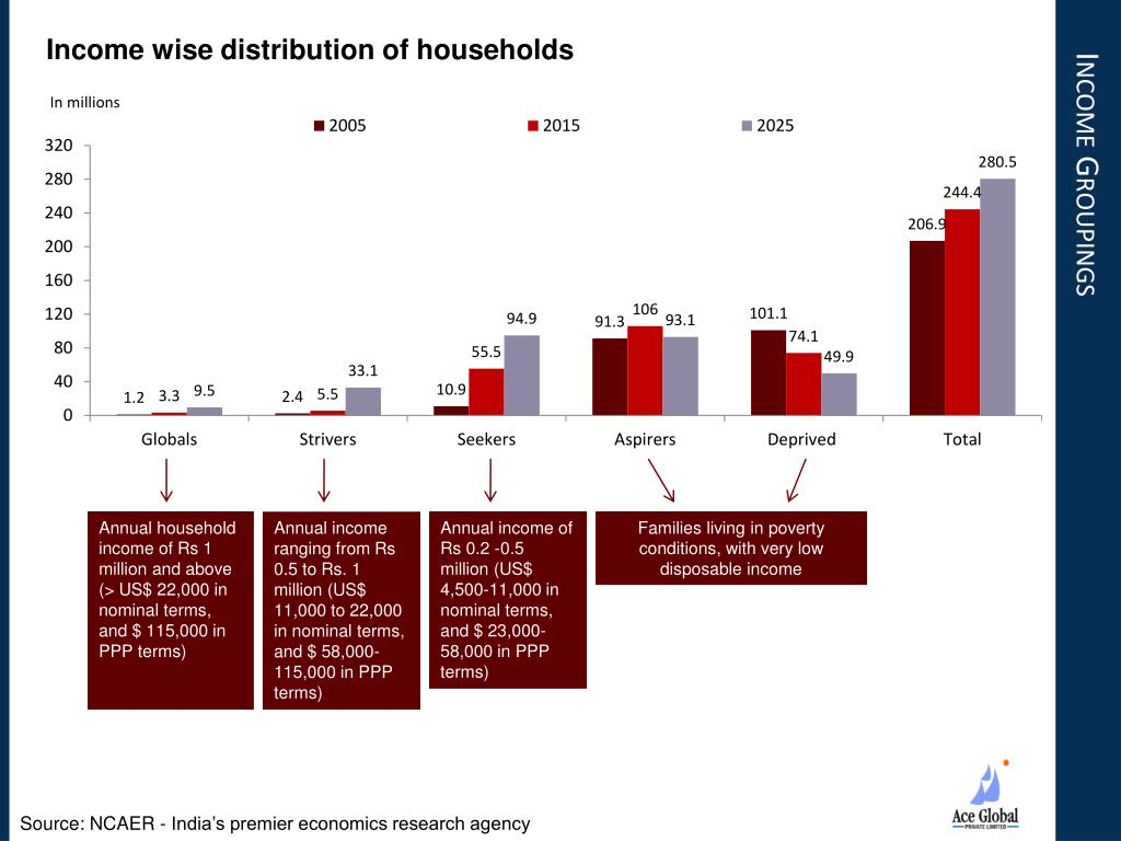 Income wise distribution of households