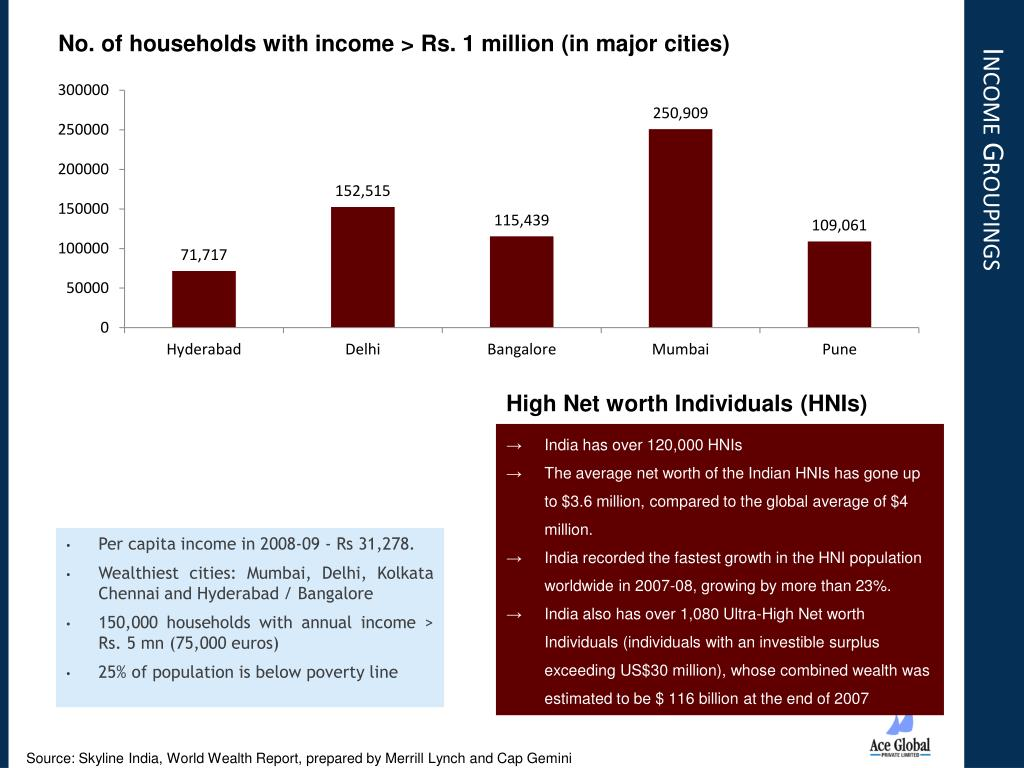 No. of households with income > Rs. 1 million (in major cities)