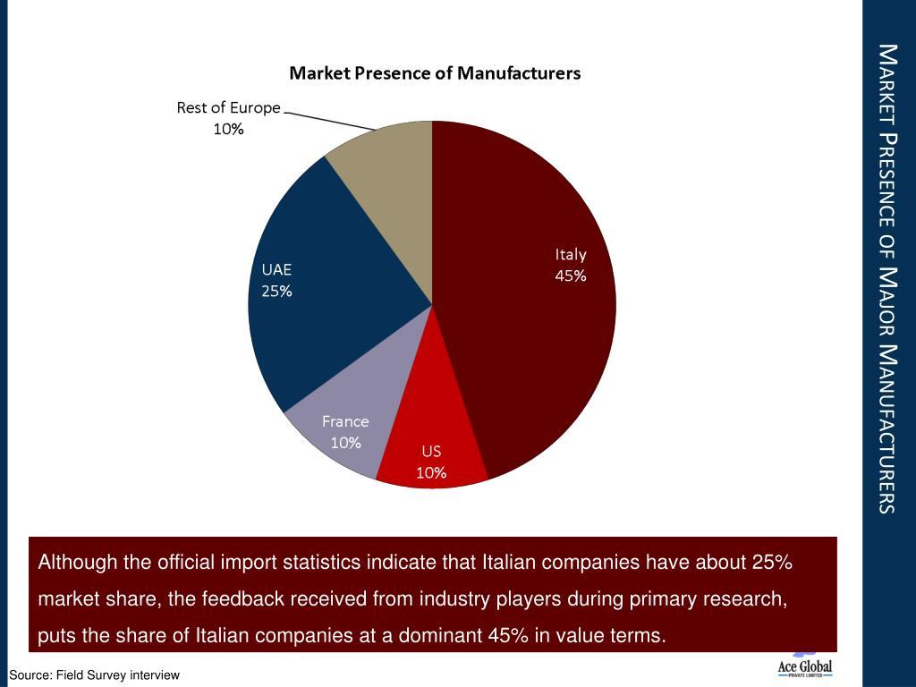 Market Presence of Major Manufacturers