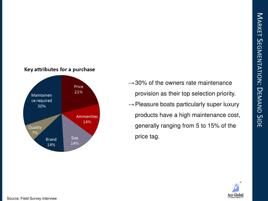 Market Segmentation: Demand Side