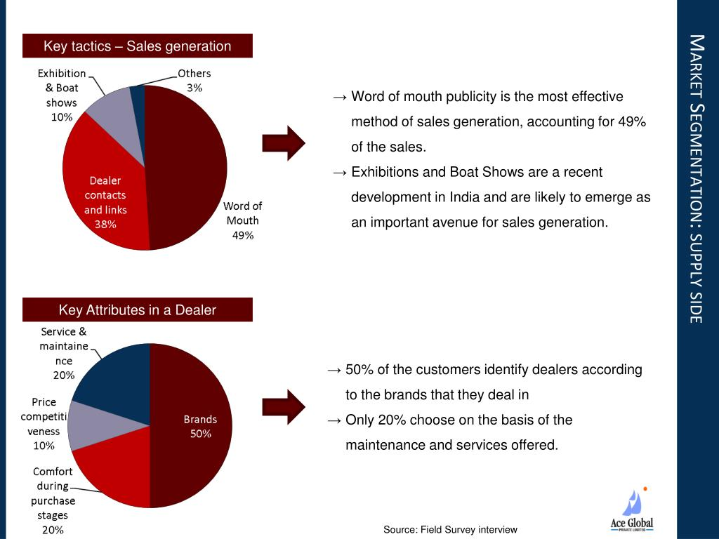 Market Segmentation: supply side