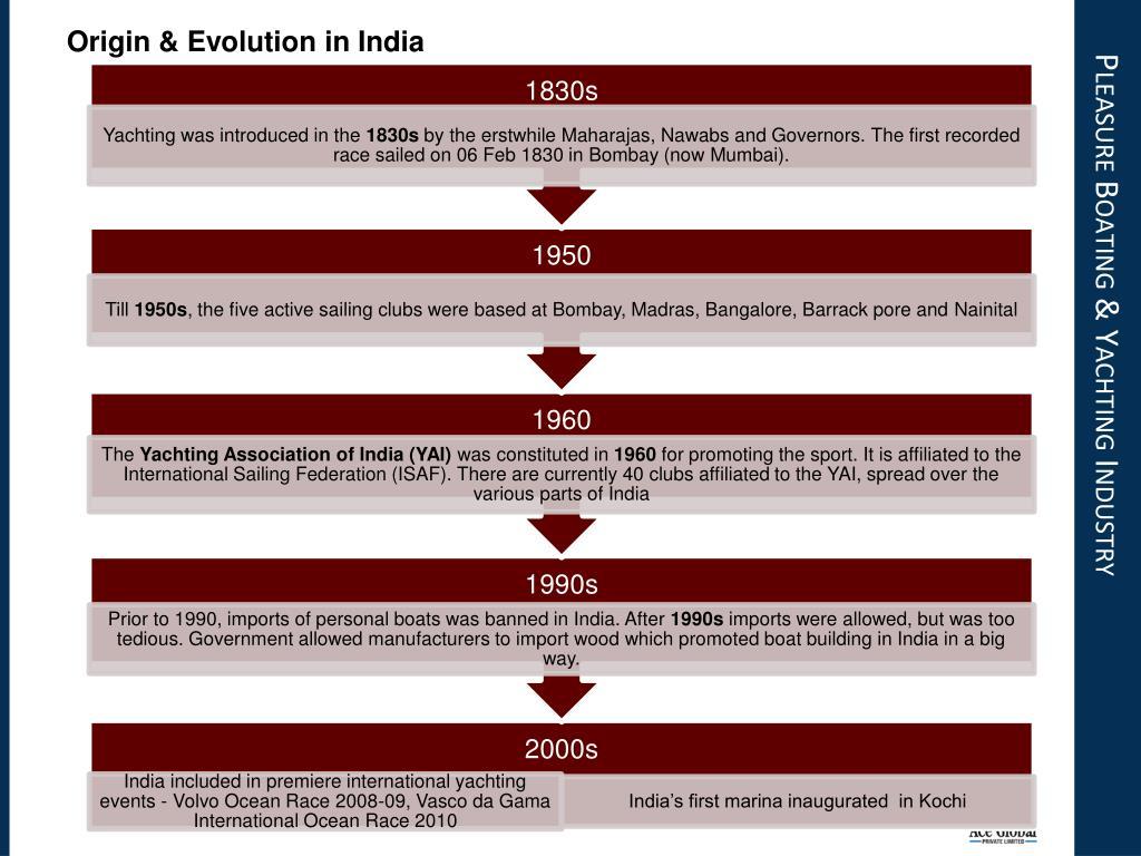 Origin & Evolution in India