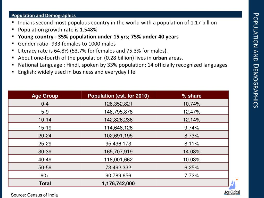Population and Demographics