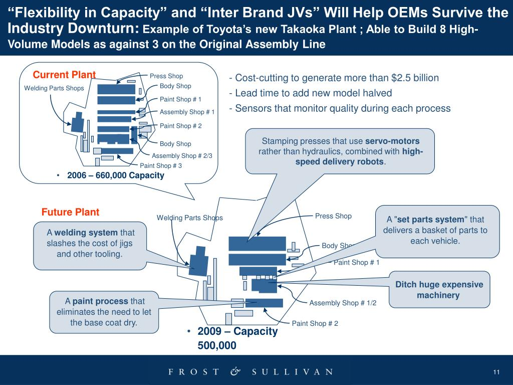 """""""Flexibility in Capacity"""" and """"Inter Brand JVs"""" Will Help OEMs Survive the Industry Downturn:"""