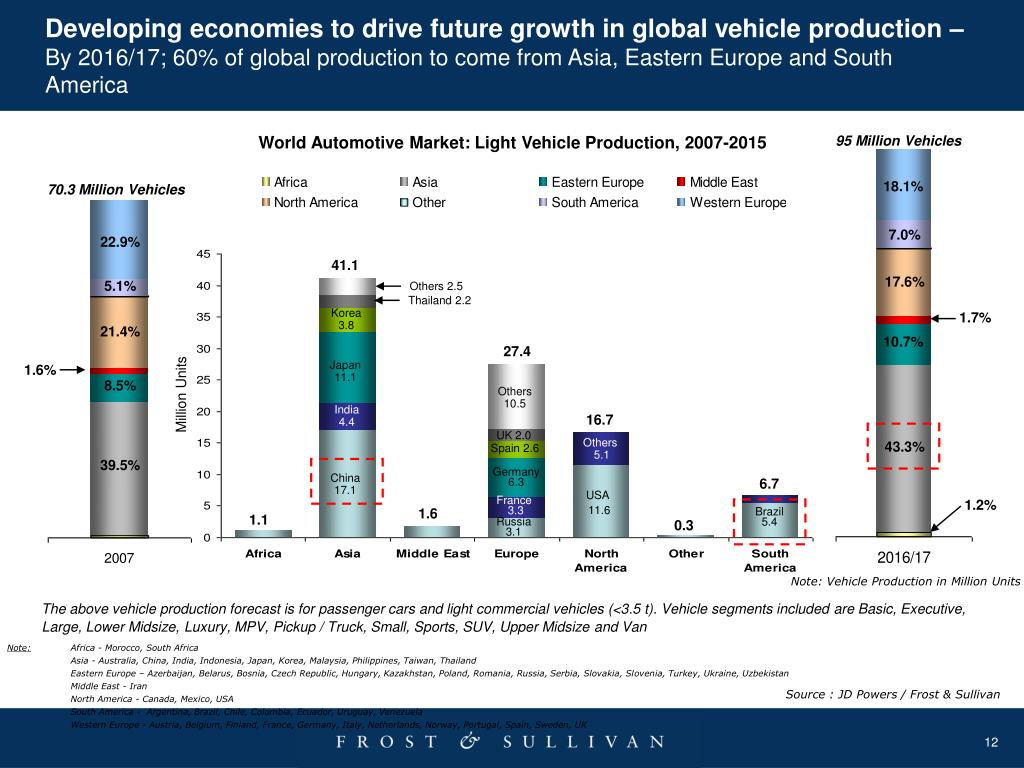 Developing economies to drive future growth in global vehicle production –