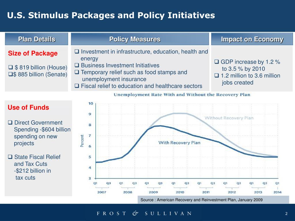 U.S. Stimulus Packages and Policy Initiatives