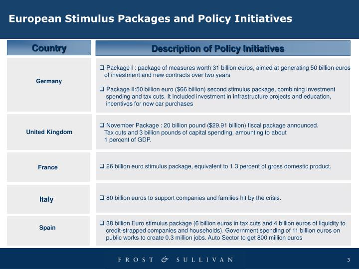 European Stimulus Packages and Policy Initiatives