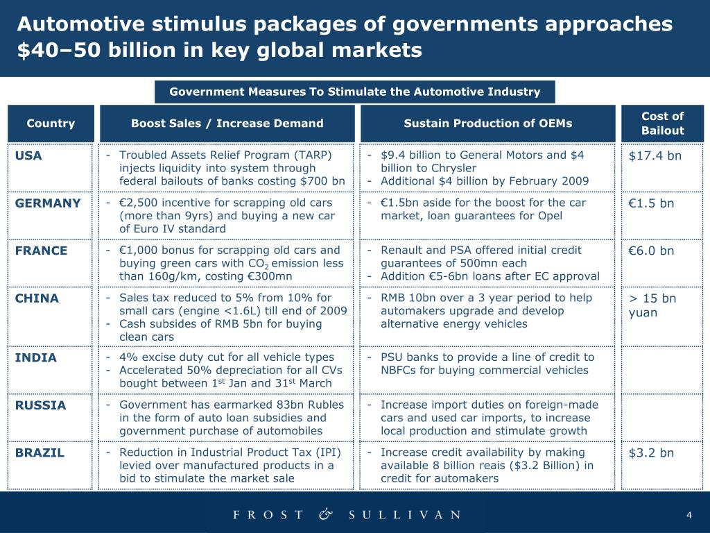 Automotive stimulus packages of governments approaches $40–50 billion in key global markets