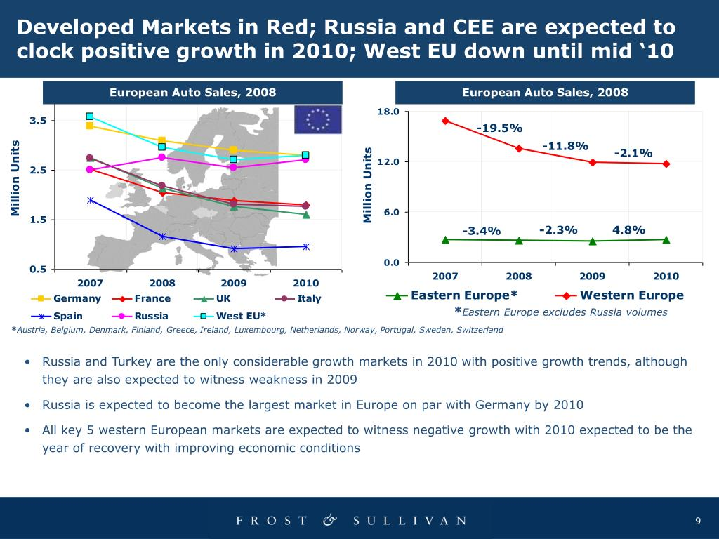 Developed Markets in Red; Russia and CEE are expected to clock positive growth in 2010; West EU down until mid '10