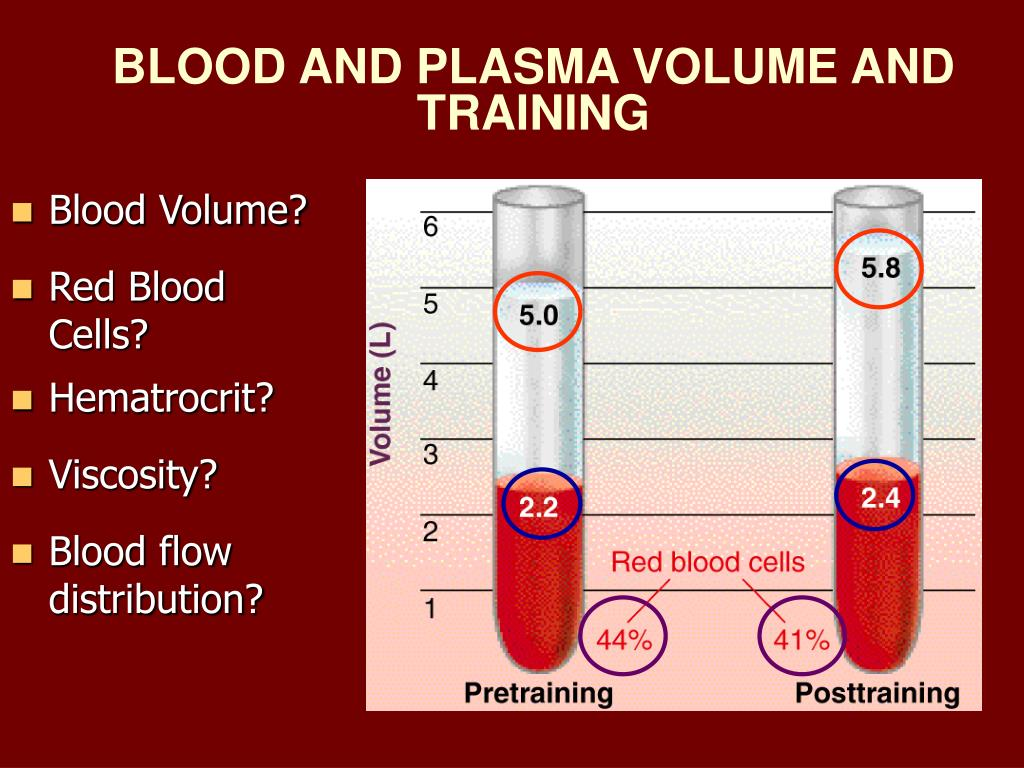 Blood Volume?