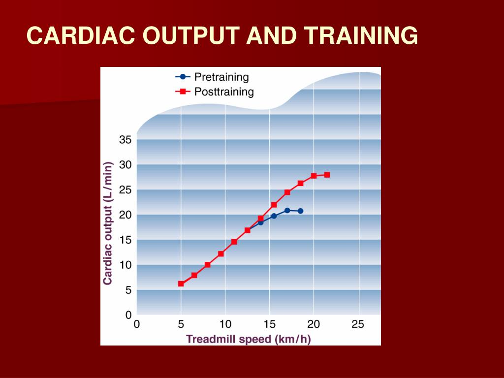 CARDIAC OUTPUT AND TRAINING