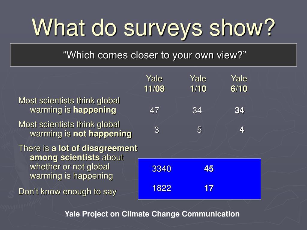 What do surveys show?