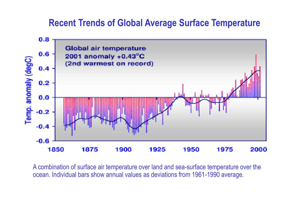 Recent Trends of Global Average Surface Temperature