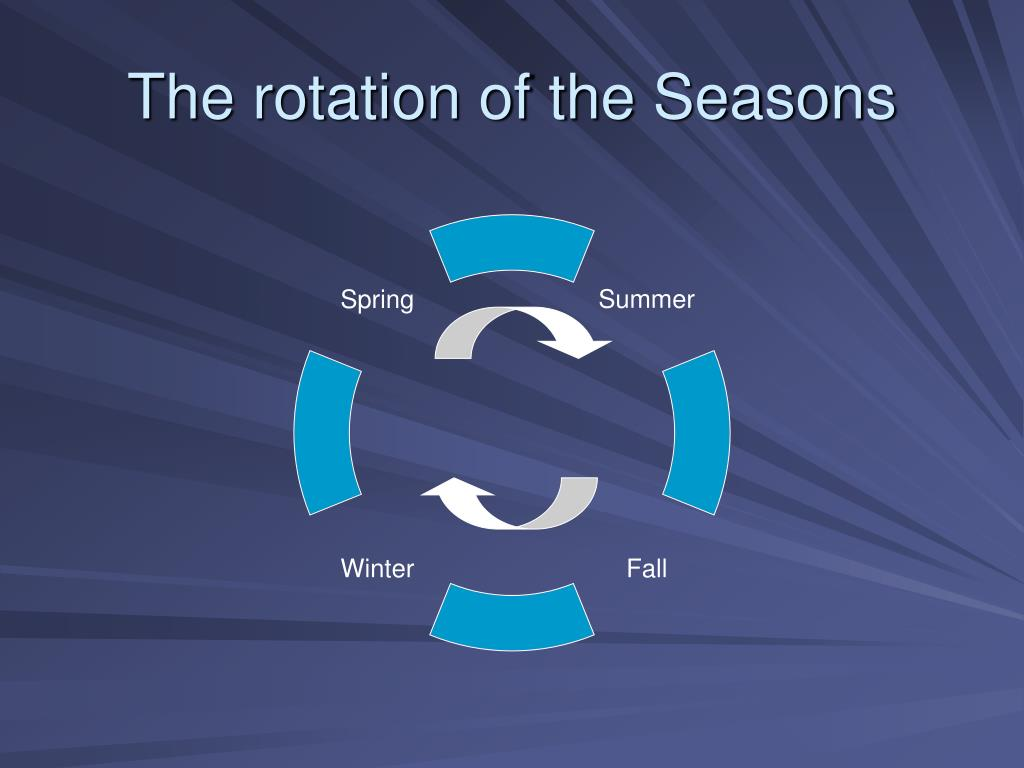 The rotation of the Seasons