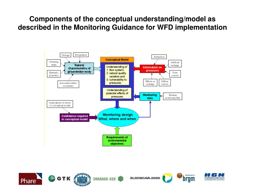 Components of the conceptual understanding/model as described in the Monitoring Guidance for WFD implementation