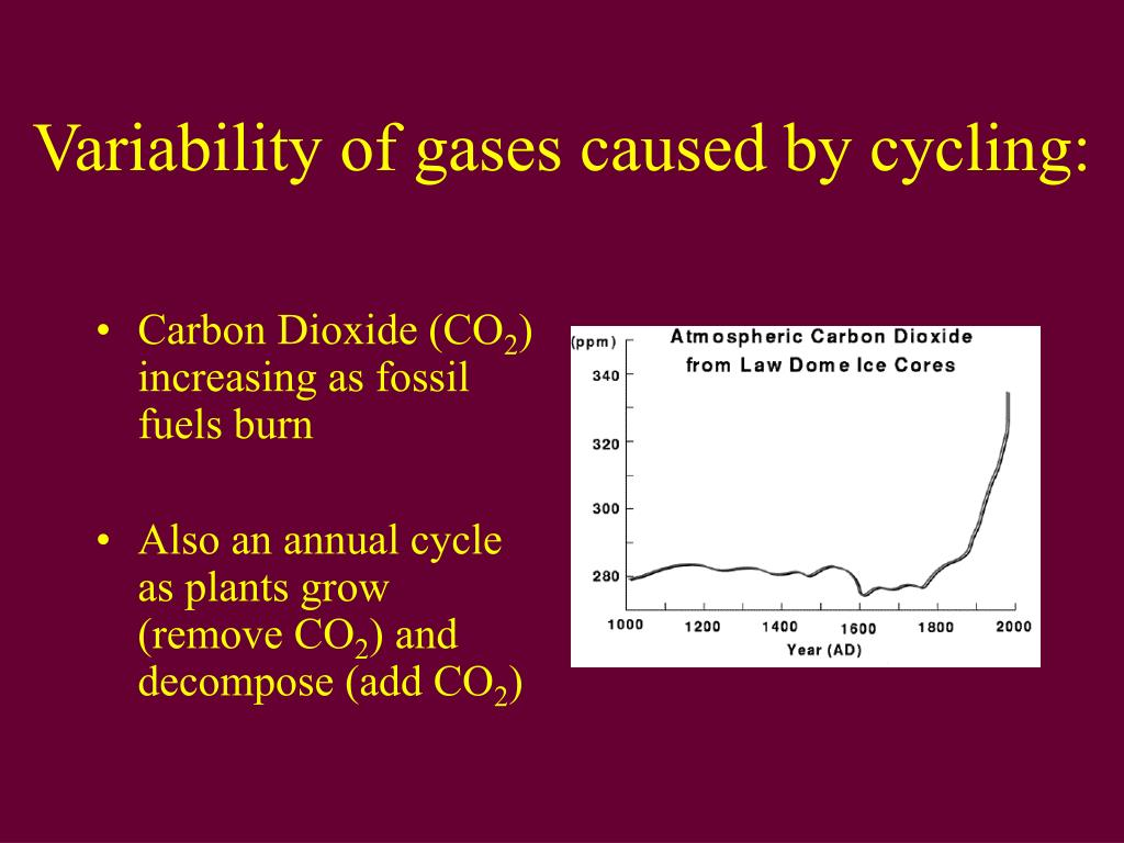 Variability of gases caused by cycling: