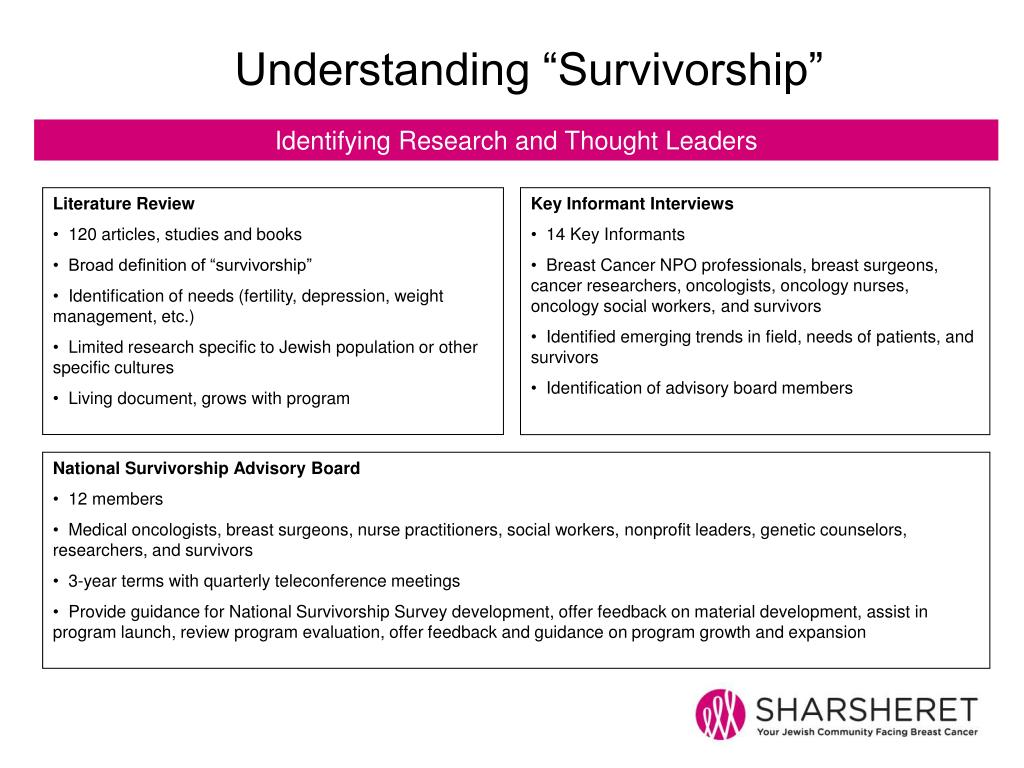 "Understanding ""Survivorship"""