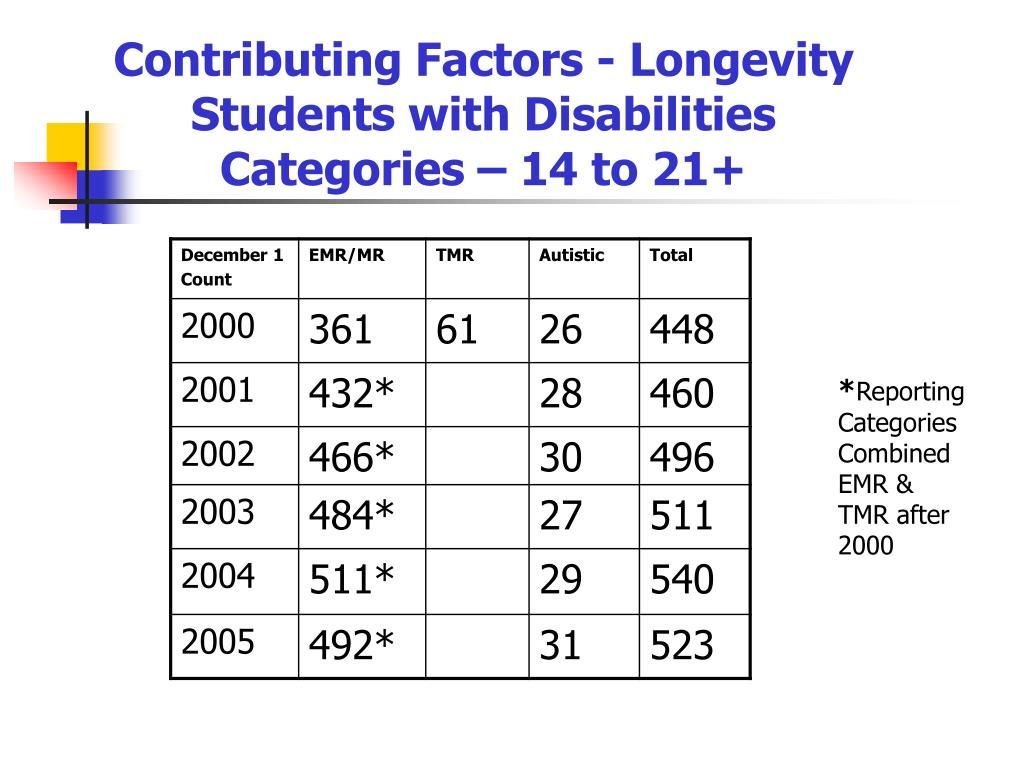 Contributing Factors - Longevity