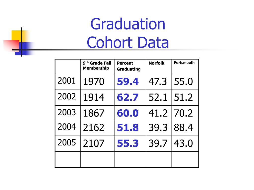 Graduation Cohort Data