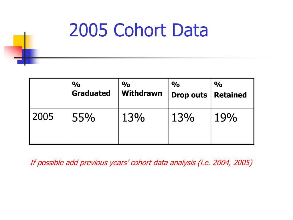 2005 Cohort Data