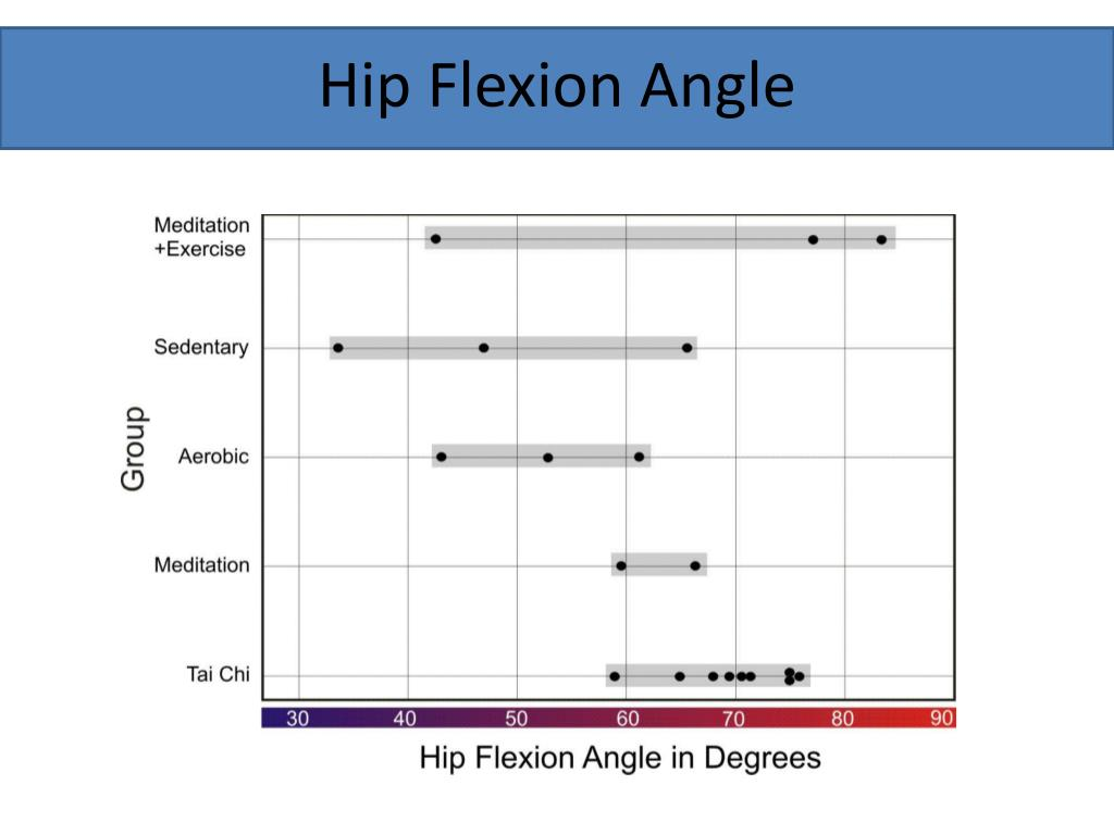 Hip Flexion Angle