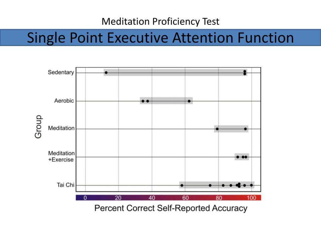 Meditation Proficiency Test