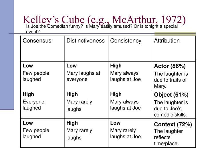 Kelley's Cube (e.g., McArthur, 1972)