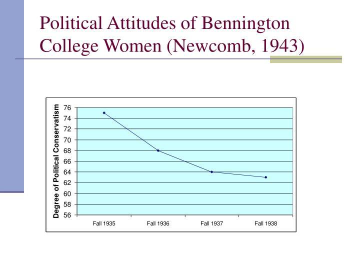 Political Attitudes of Bennington College Women (Newcomb, 1943)