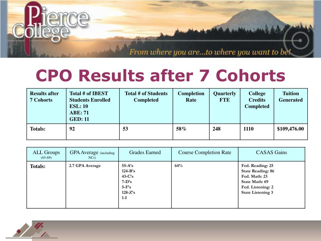 CPO Results after 7 Cohorts