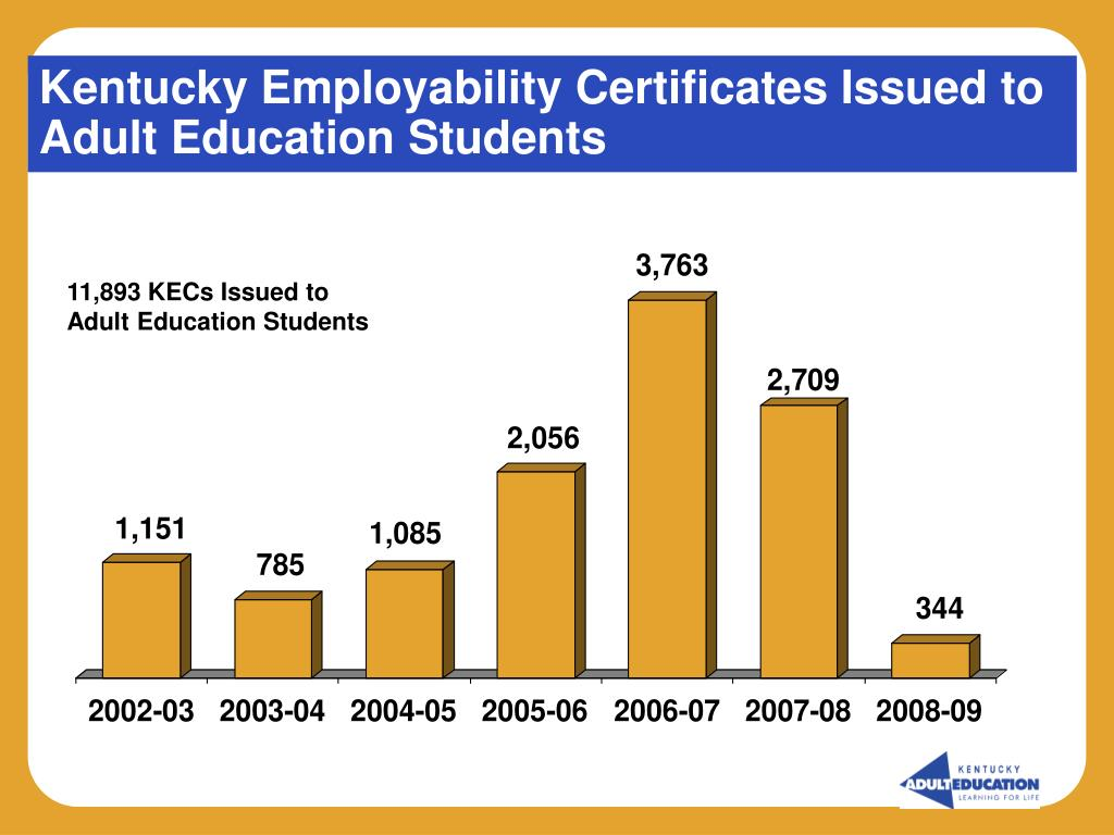 Kentucky Employability Certificates Issued to Adult Education Students