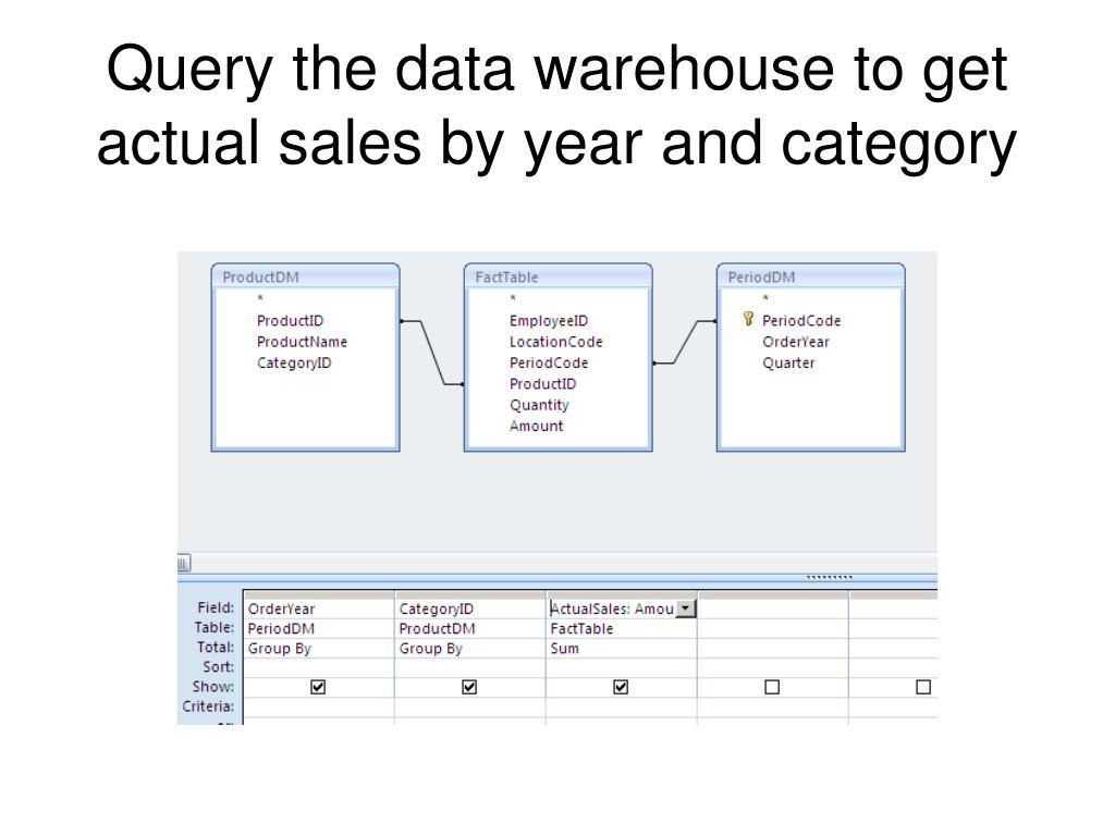 Query the data warehouse to get actual sales by year and category