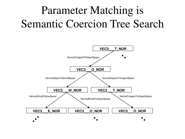 Parameter Matching is
