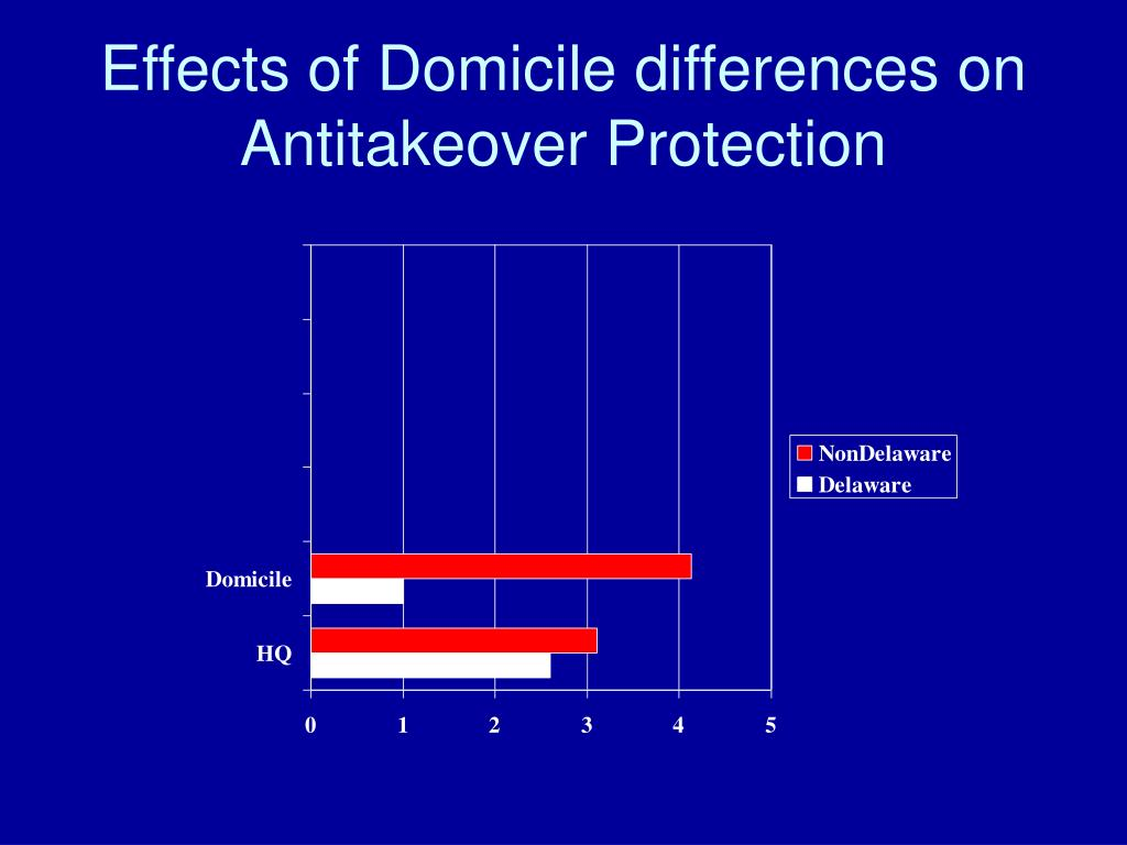 Effects of Domicile differences on Antitakeover Protection