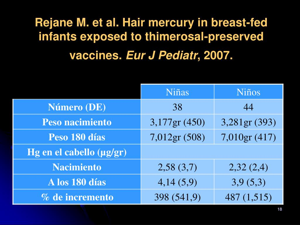 Rejane M. et al. Hair mercury in breast-fed infants exposed to thimerosal-preserved vaccines.