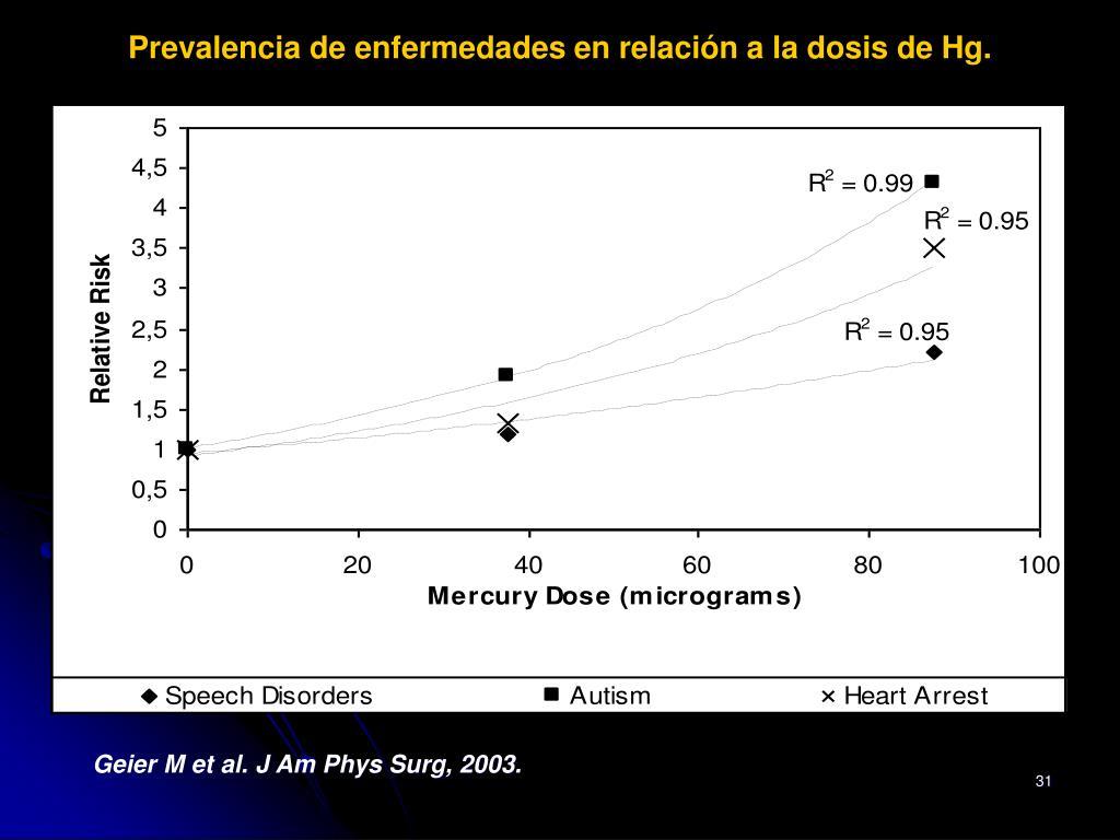 Prevalencia de enfermedades en relación a la dosis de Hg.