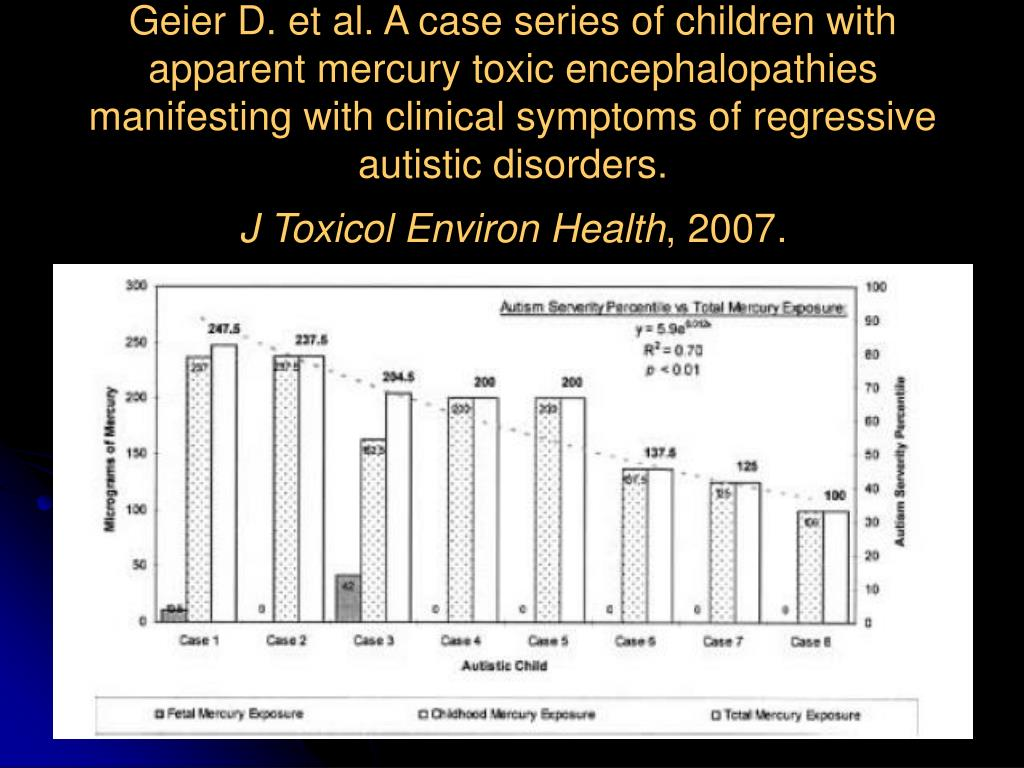 Geier D. et al. A case series of children with apparent mercury toxic encephalopathies manifesting with clinical symptoms of regressive autistic disorders.