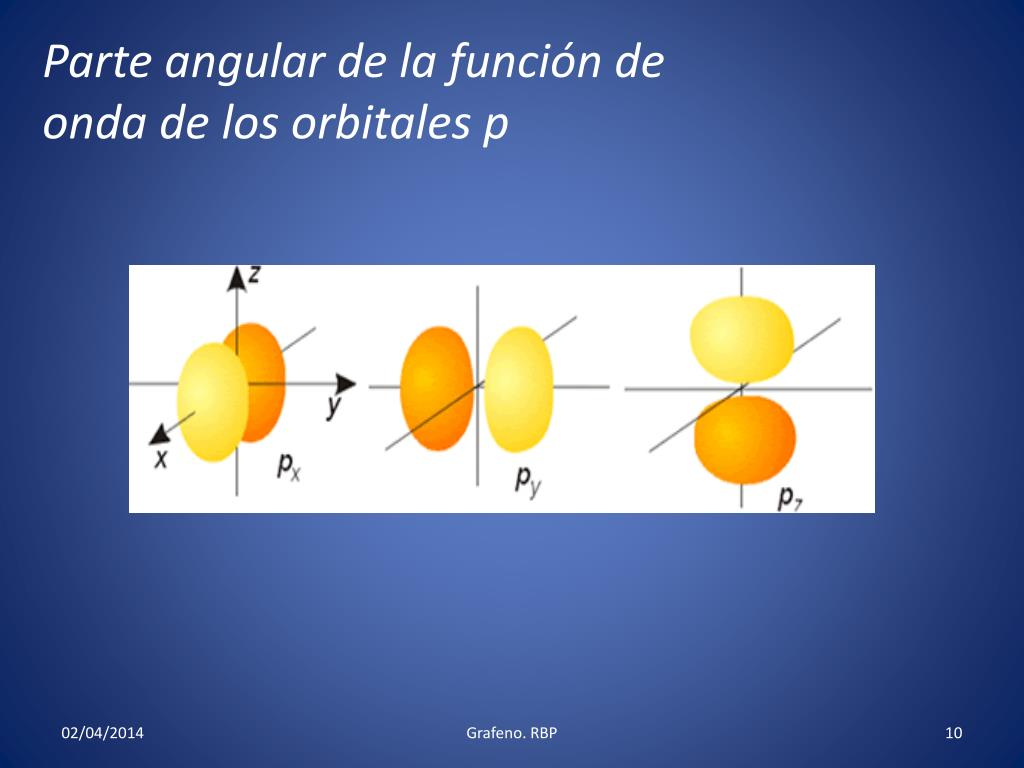 Parte angular de la función de onda de los orbitales p