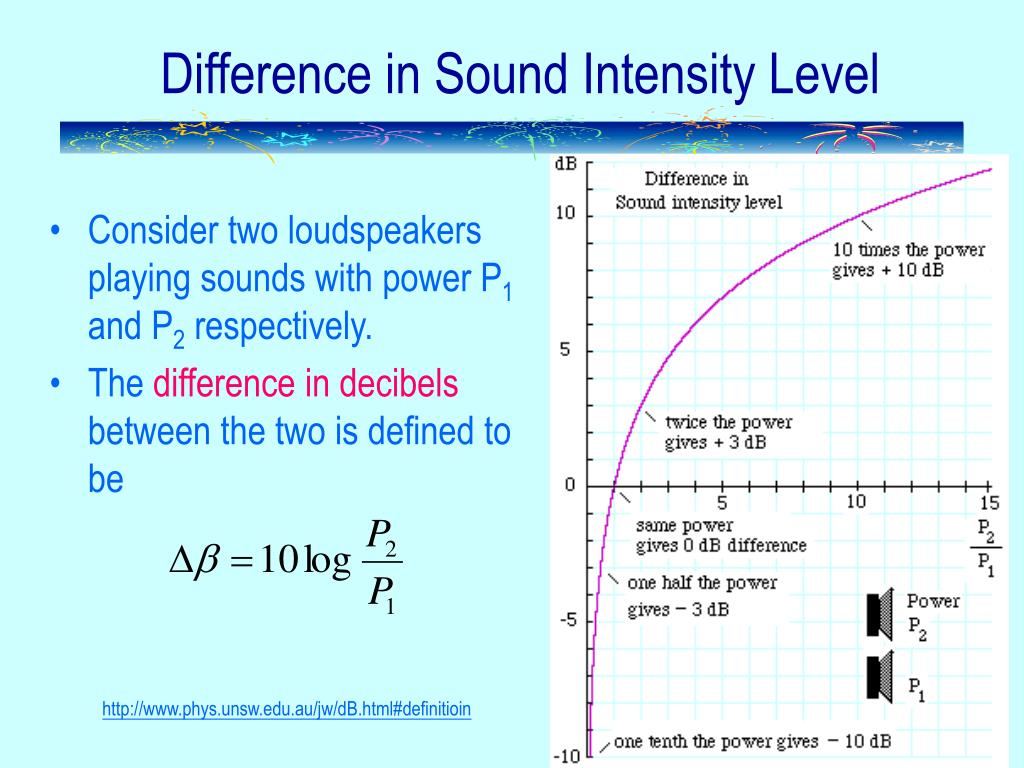 Difference in Sound Intensity Level