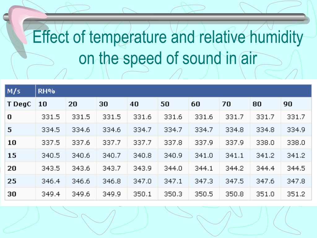Effect of temperature and relative humidity on the speed of sound in air