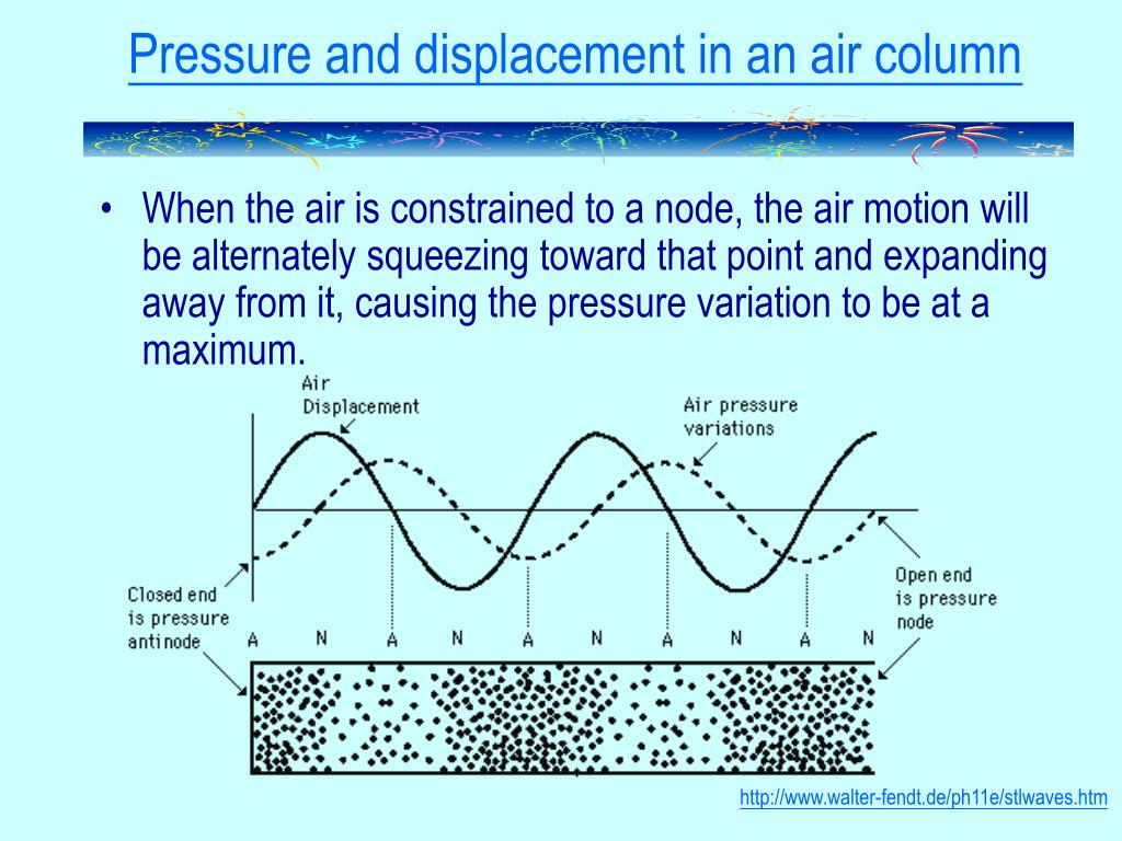 Pressure and displacement in an air column