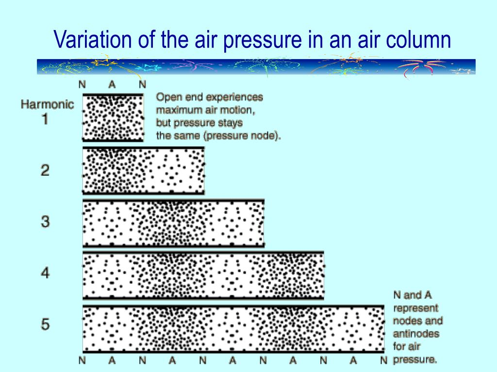 Variation of the air pressure in an air column