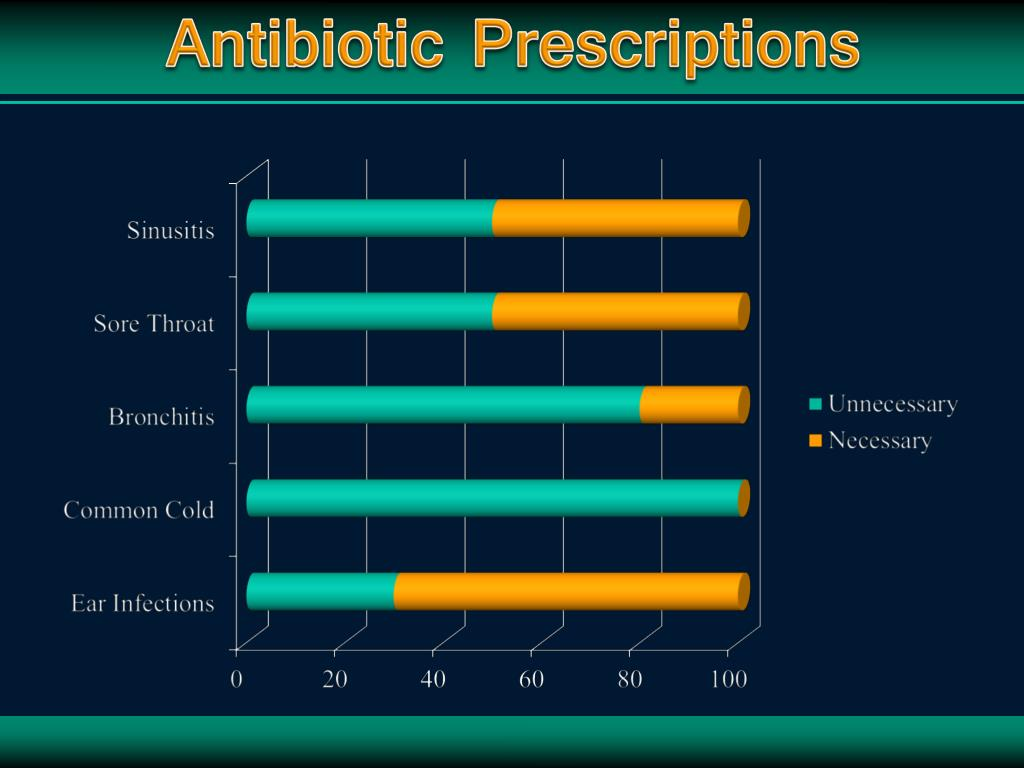 Antibiotic Prescriptions