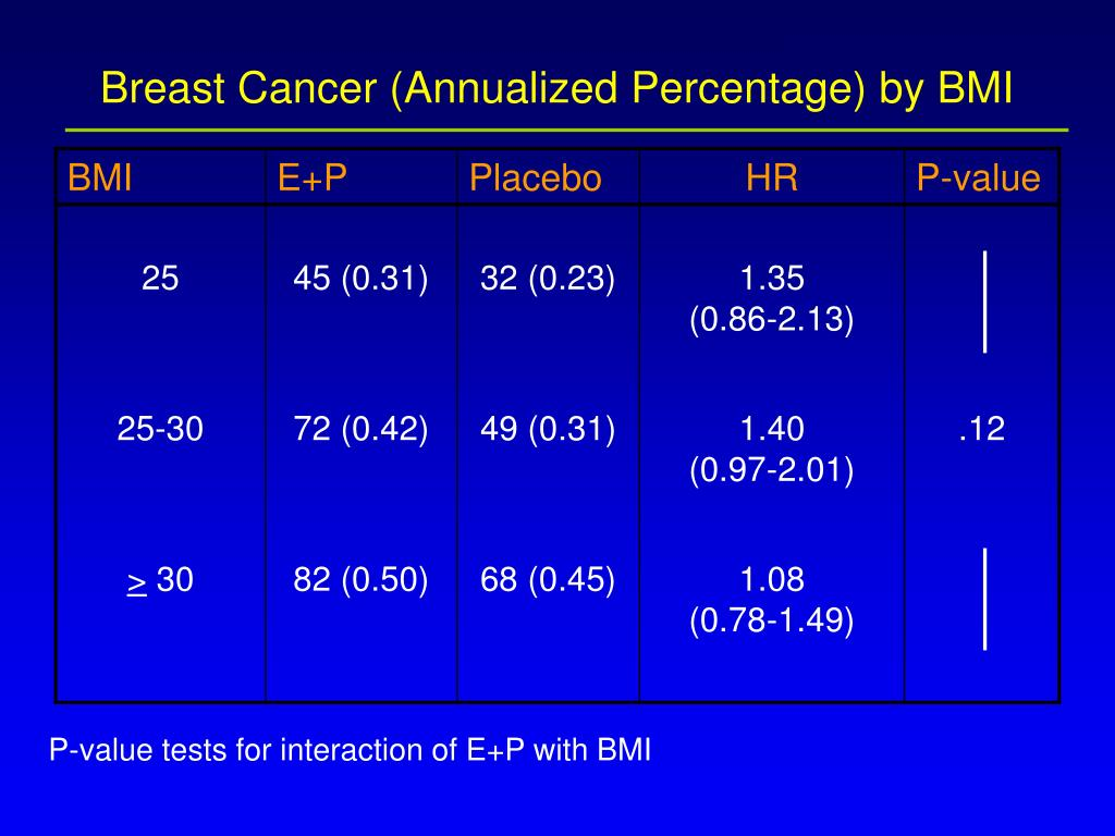 Breast Cancer (Annualized Percentage) by BMI