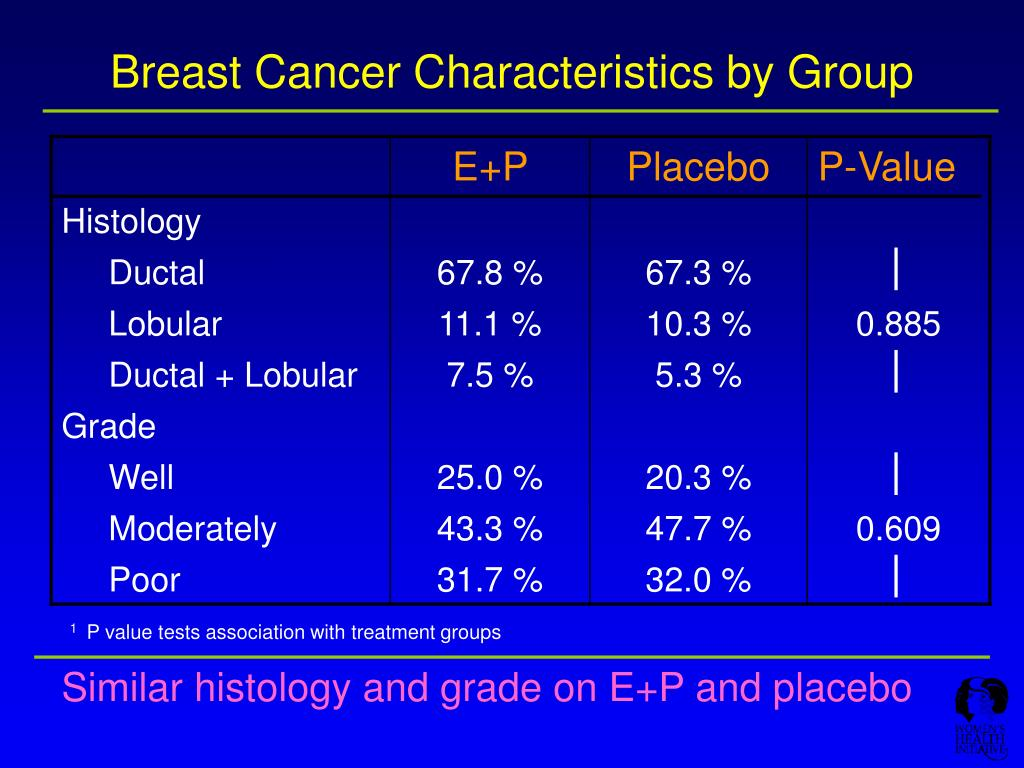 Breast Cancer Characteristics by Group