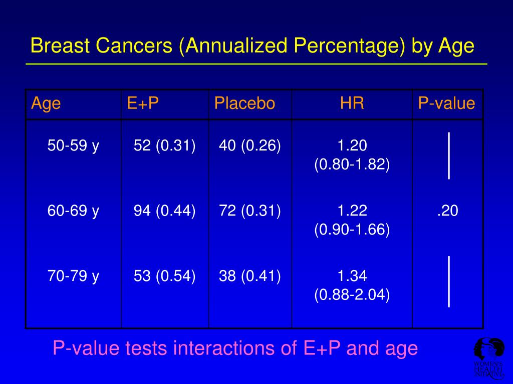 Breast Cancers (Annualized Percentage) by Age