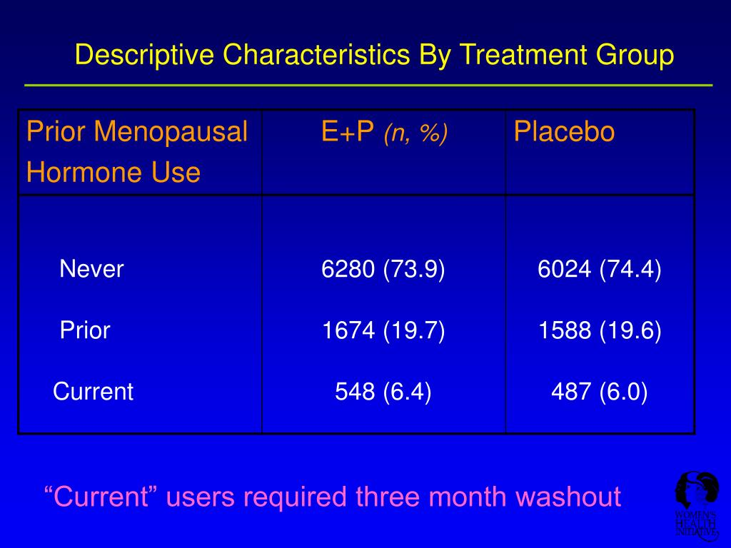 Descriptive Characteristics By Treatment Group