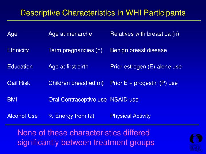Descriptive characteristics in whi participants